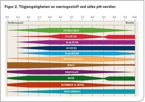 Kalktilstand tilgjengeligheten av naeringsstoff ved ulike verdier