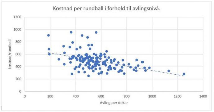 Kostnad per rundball